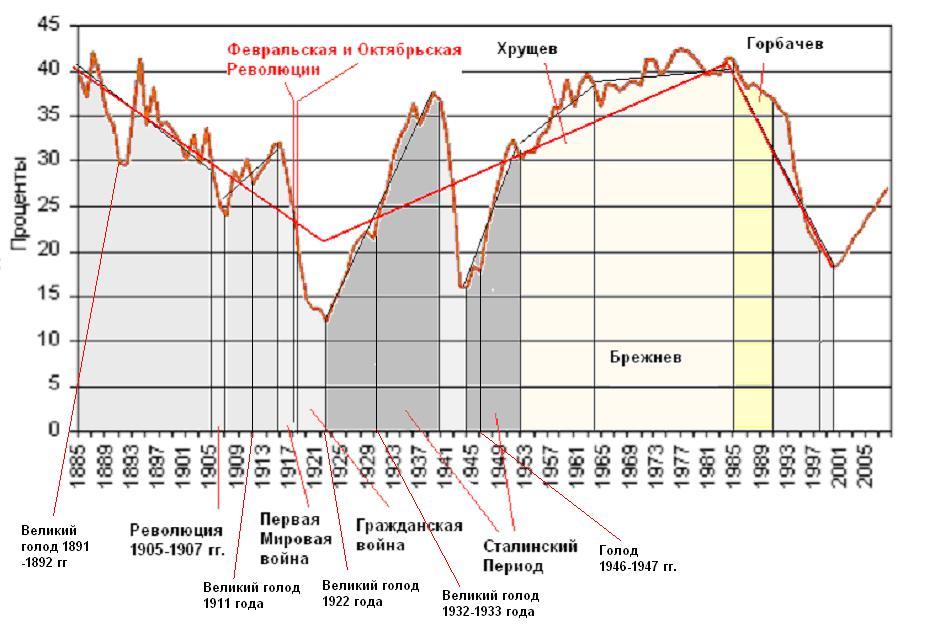 Демографические таблицы виды демографических таблиц